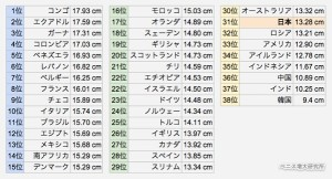 世界のちんこの平均の表